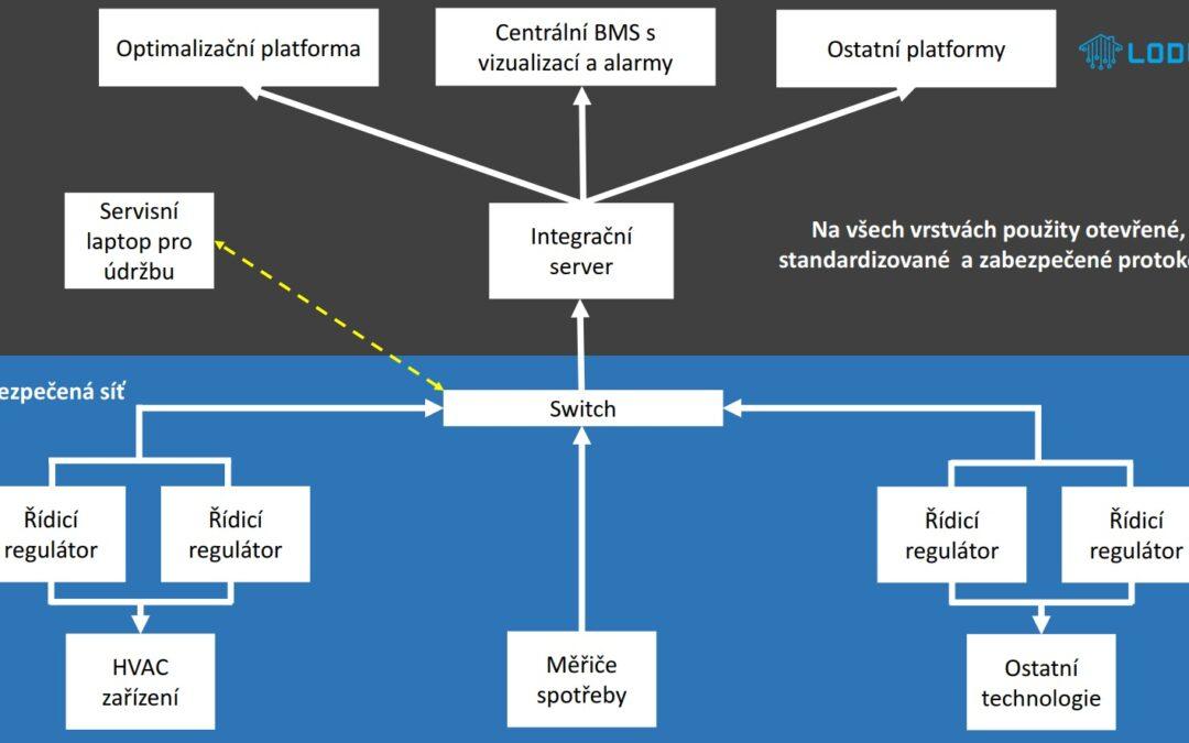 Budoucnost systémů pro automatizaci budov
